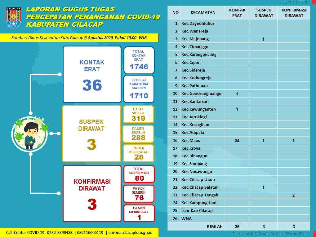 Gugus Tugas Percepatan Penanganan COVID-19 Kabupaten Cilacap, 6 Agustus 2020