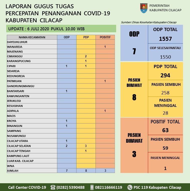Gugus Tugas Percepatan Penanganan COVID-19 Kabupaten Cilacap, 6 Juli 2020