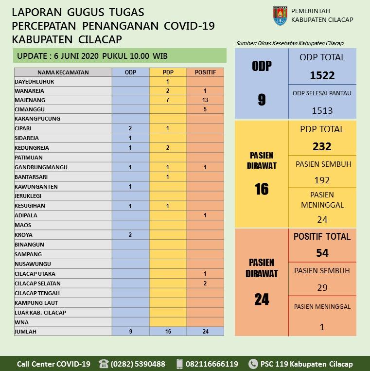 Gugus Tugas Percepatan Penanganan COVID-19 Kabupaten Cilacap, 6 Juni 2020