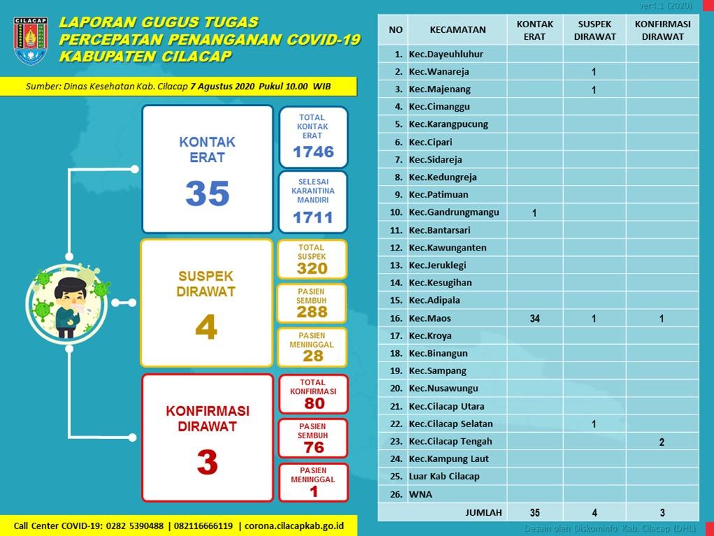 Gugus Tugas Percepatan Penanganan COVID-19 Kabupaten Cilacap, 7 Agustus 2020