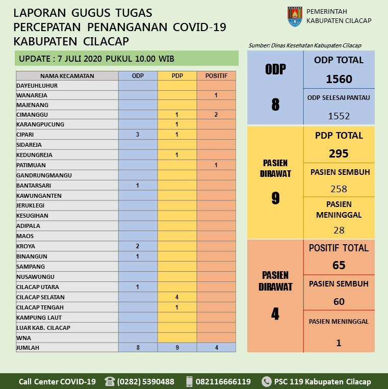 Gugus Tugas Percepatan Penanganan COVID-19 Kabupaten Cilacap, 7 Juli 2020