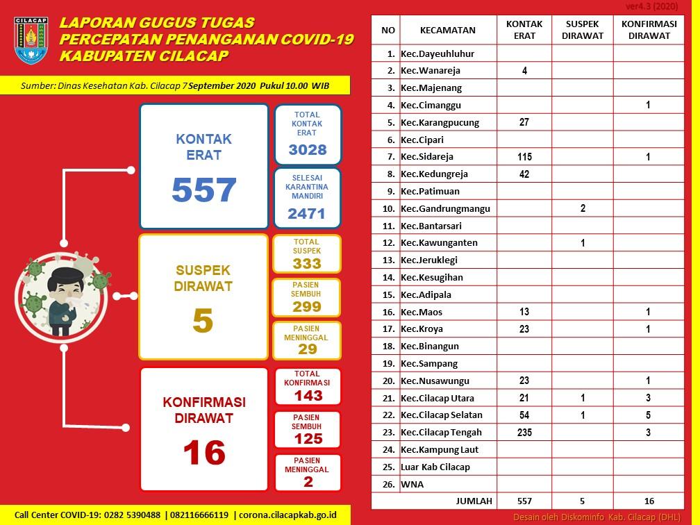 Gugus Tugas Percepatan Penanganan COVID-19 Kabupaten Cilacap, 7 September 2020