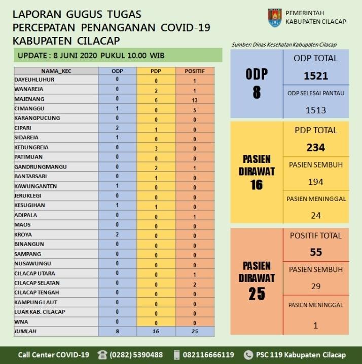 Gugus Tugas Percepatan Penanganan COVID-19 Kabupaten Cilacap, 8 Juni 2020
