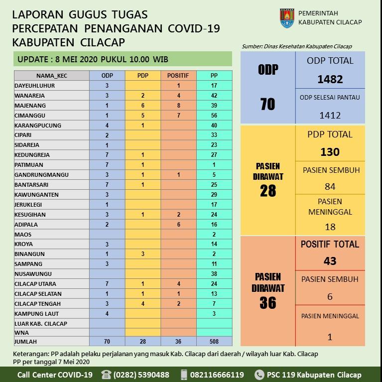 Gugus Tugas Percepatan Penanganan COVID-19 Kabupaten Cilacap, 8 Mei 2020