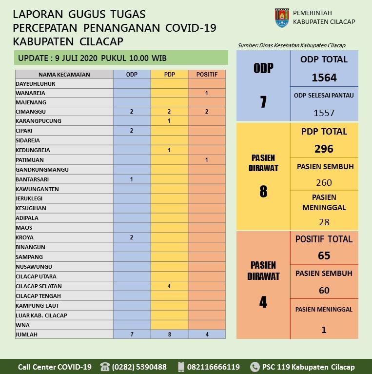 Gugus Tugas Percepatan Penanganan COVID-19 Kabupaten Cilacap, 9 Juli 2020