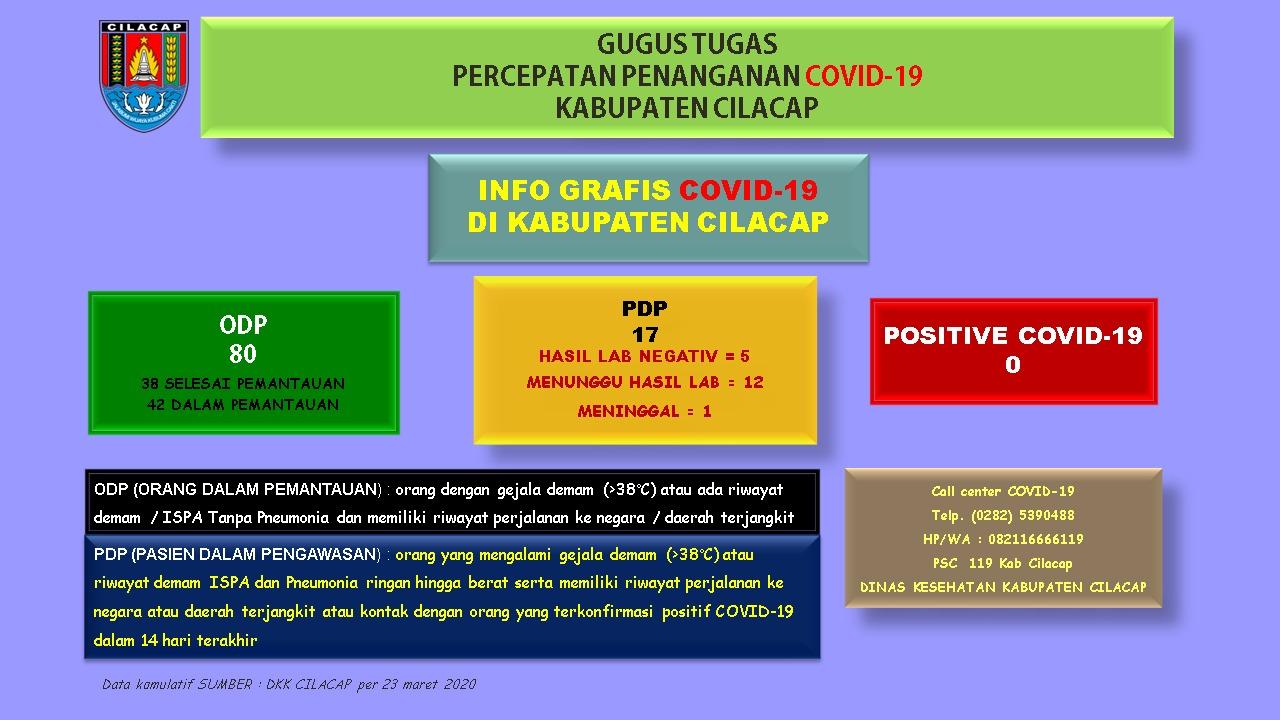 Gugus Tugas Percepatan Penanganan COVID-19 Kabupaten Cilacap. 23 Maret 2020