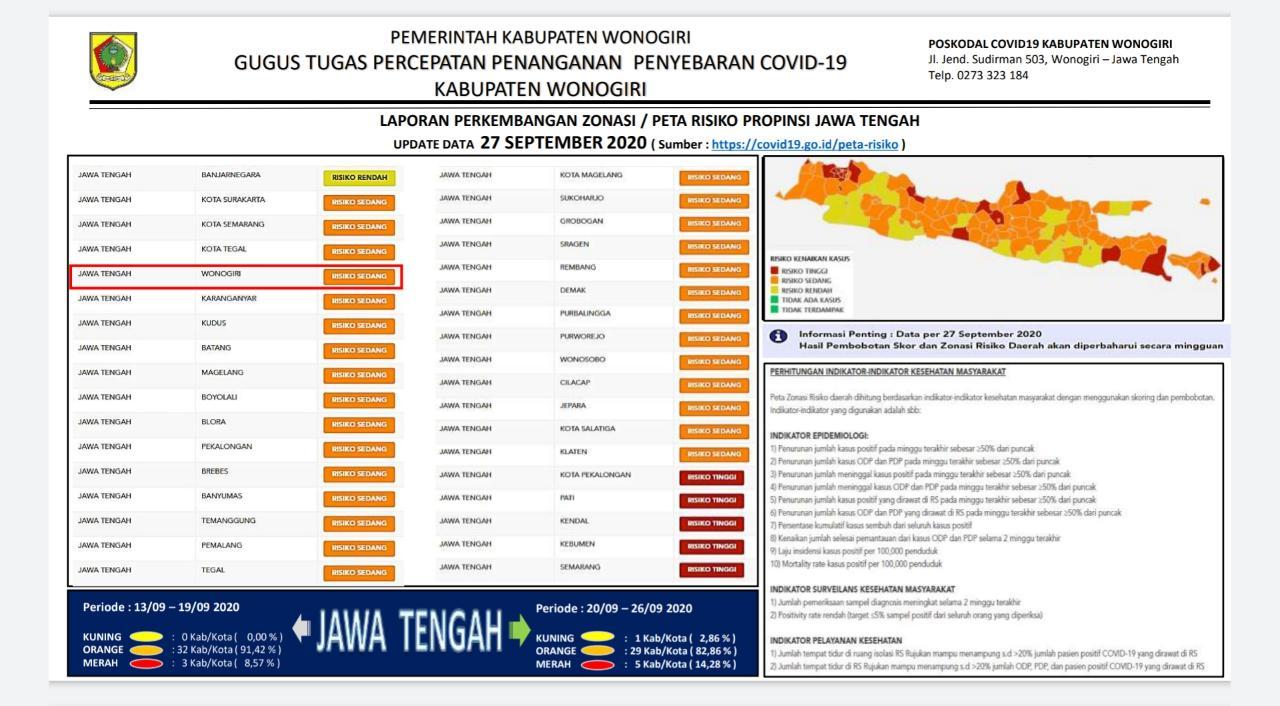 Laporan Perkembangan Zonasi Covid-19 atau Peta Resiko Jawa Tengah, 27 September 2020