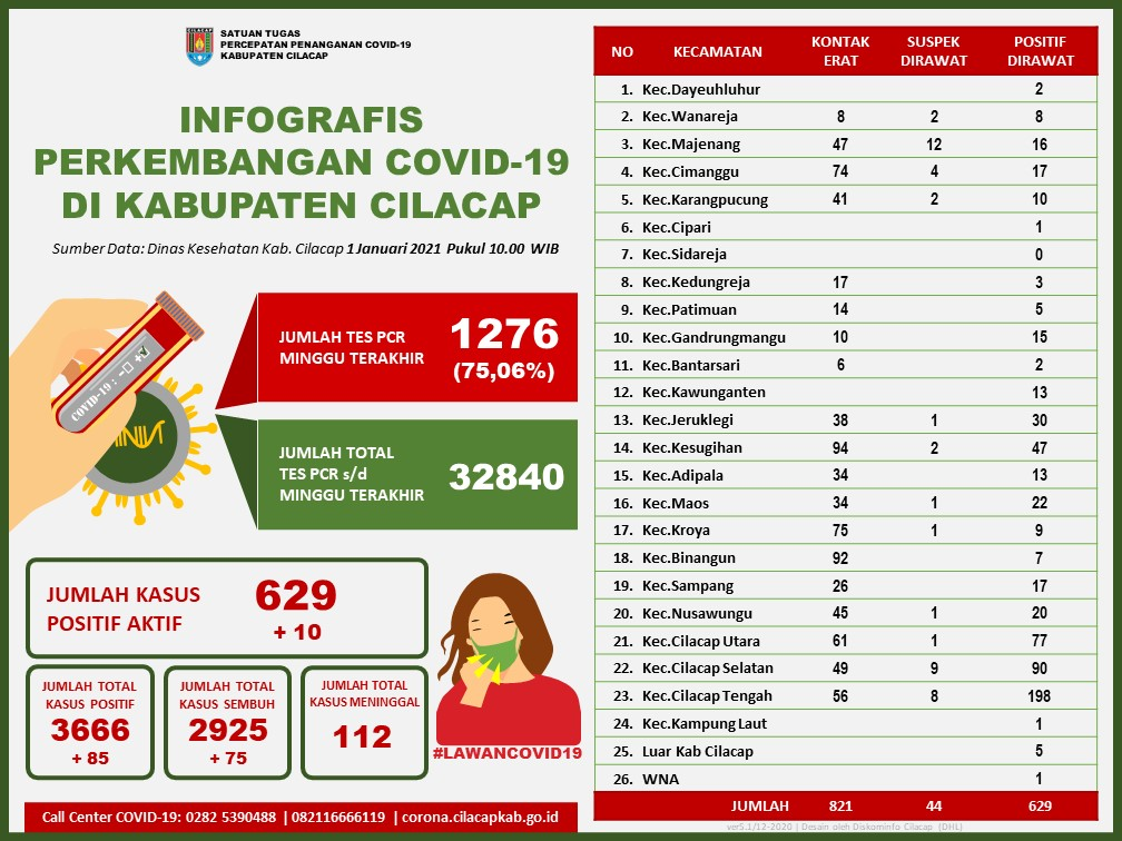 Laporan Satuan Tugas Percepatan Penanganan Covid-19 Kabupaten Cilacap, 1 Januari 2021