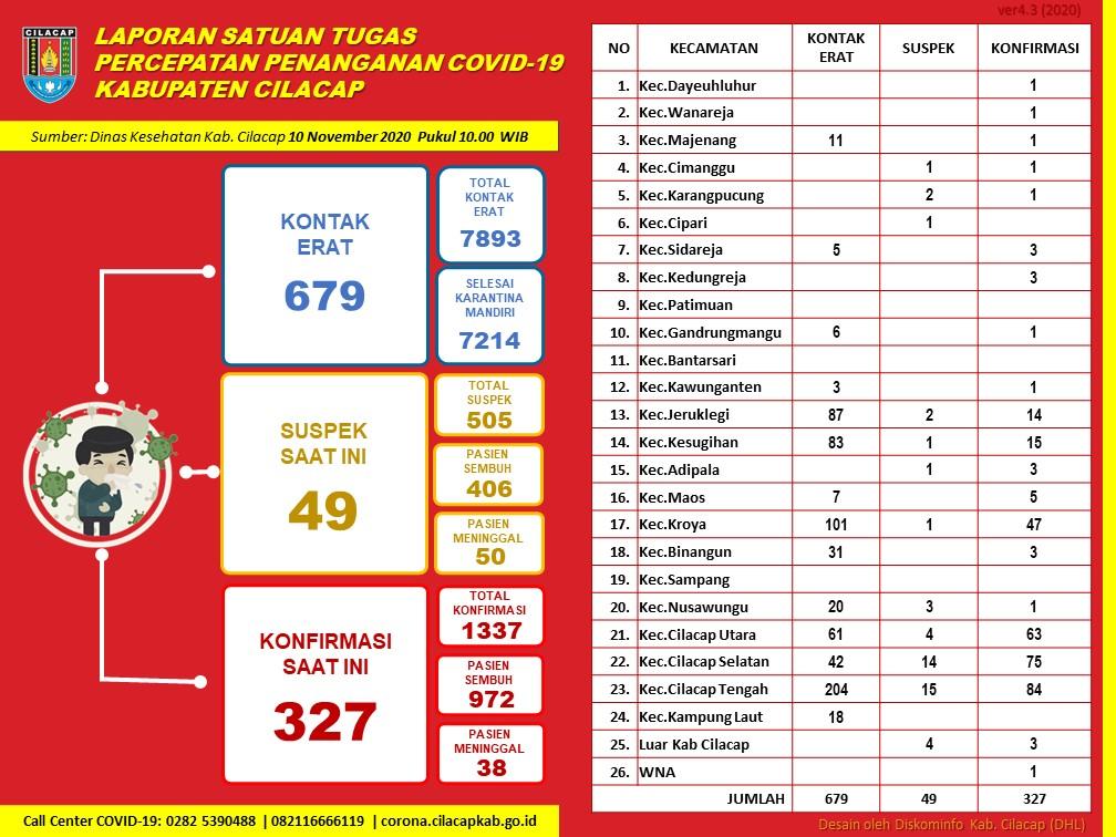 Laporan Satuan Tugas Percepatan Penanganan Covid-19 Kabupaten Cilacap, 10 November 2020