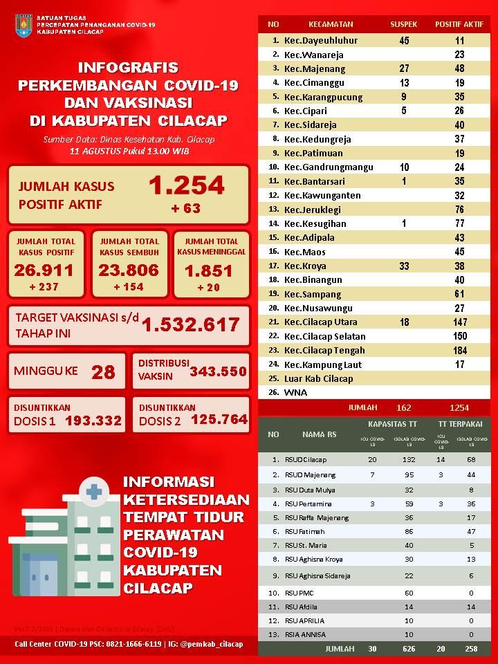 Laporan Satuan Tugas Percepatan Penanganan Covid-19 Kabupaten Cilacap, 11 Agustus 2021