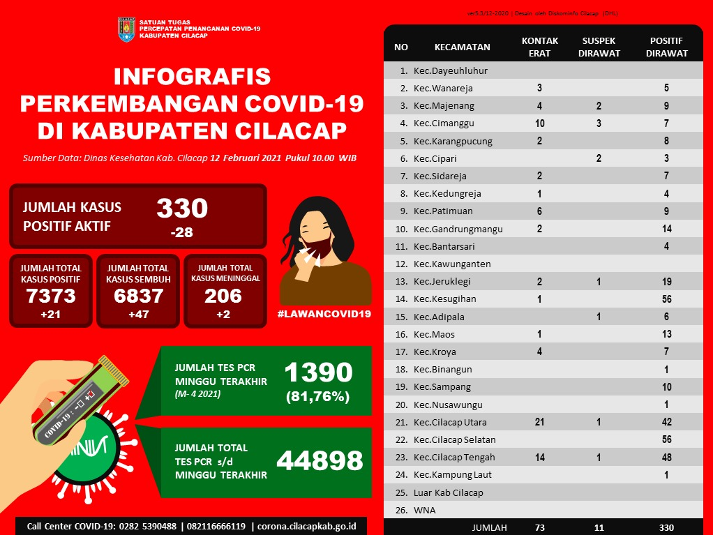 Laporan Satuan Tugas Percepatan Penanganan Covid-19 Kabupaten Cilacap, 12 Februari 2021