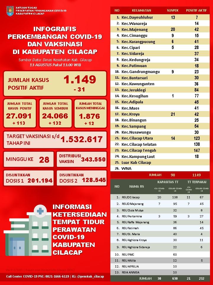 Laporan Satuan Tugas Percepatan Penanganan Covid-19 Kabupaten Cilacap, 13 Agustus 2021