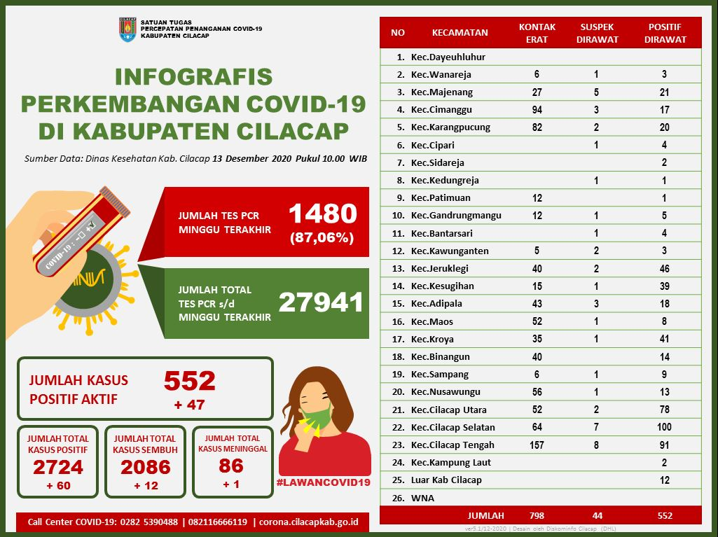 Laporan Satuan Tugas Percepatan Penanganan Covid-19 Kabupaten Cilacap, 13 Desember 2020