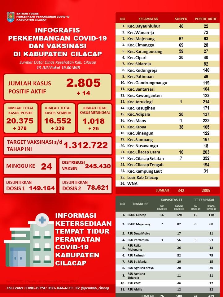 Laporan Satuan Tugas Percepatan Penanganan Covid-19 Kabupaten Cilacap, 13 Juli 2021