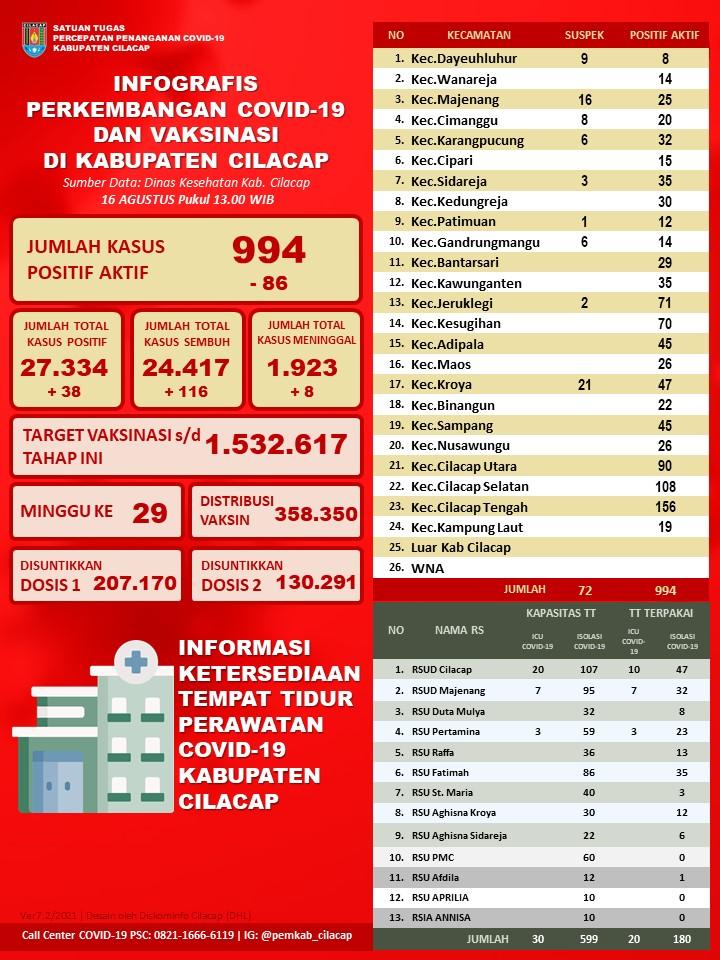 Laporan Satuan Tugas Percepatan Penanganan Covid-19 Kabupaten Cilacap, 16 Agustus 2021