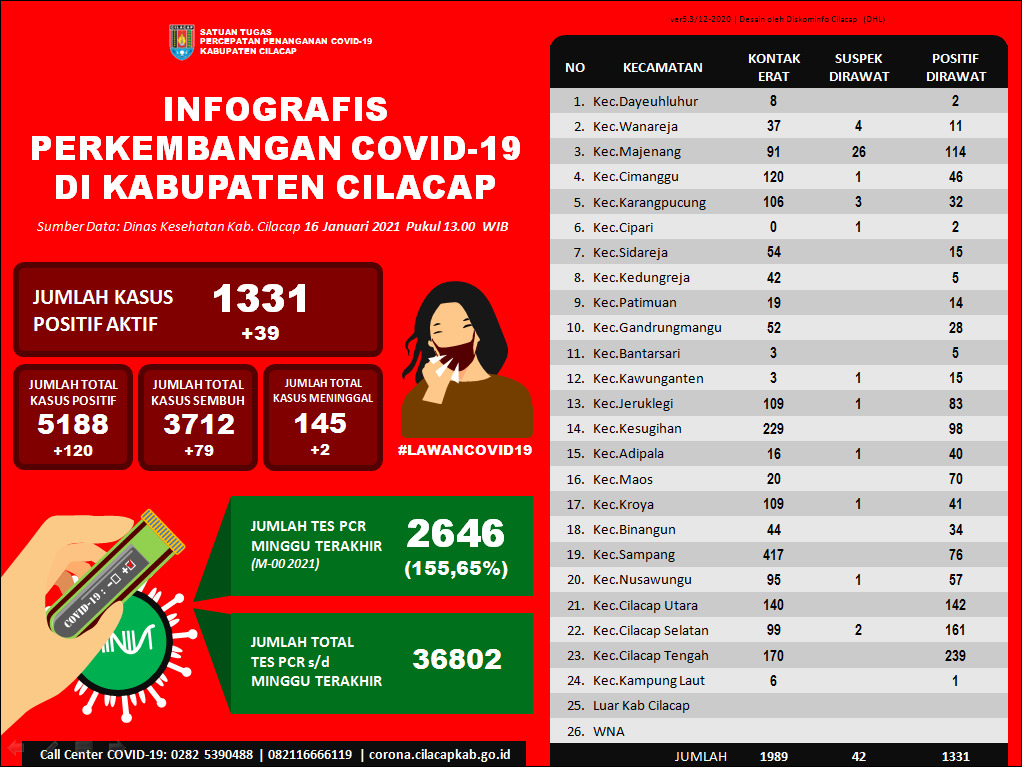 Laporan Satuan Tugas Percepatan Penanganan Covid-19 Kabupaten Cilacap, 16 Januari 2021