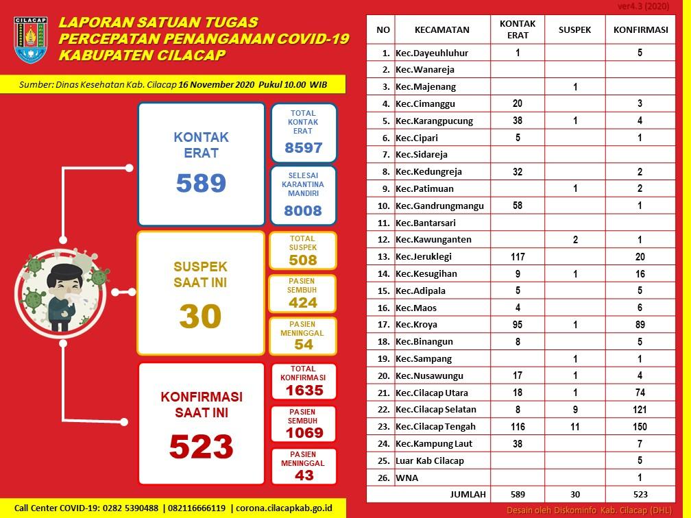 Laporan Satuan Tugas Percepatan Penanganan Covid-19 Kabupaten Cilacap, 16 November 2020
