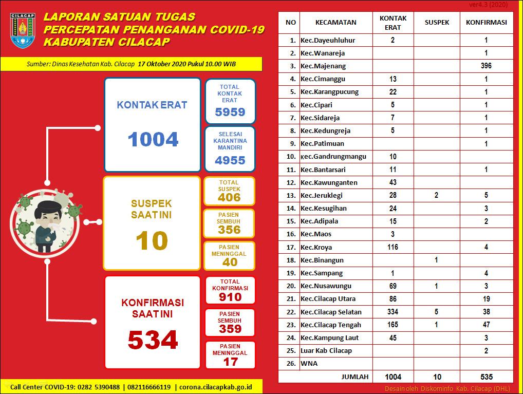 Laporan Satuan Tugas Percepatan Penanganan Covid-19 Kabupaten Cilacap, 17 Oktober 2020