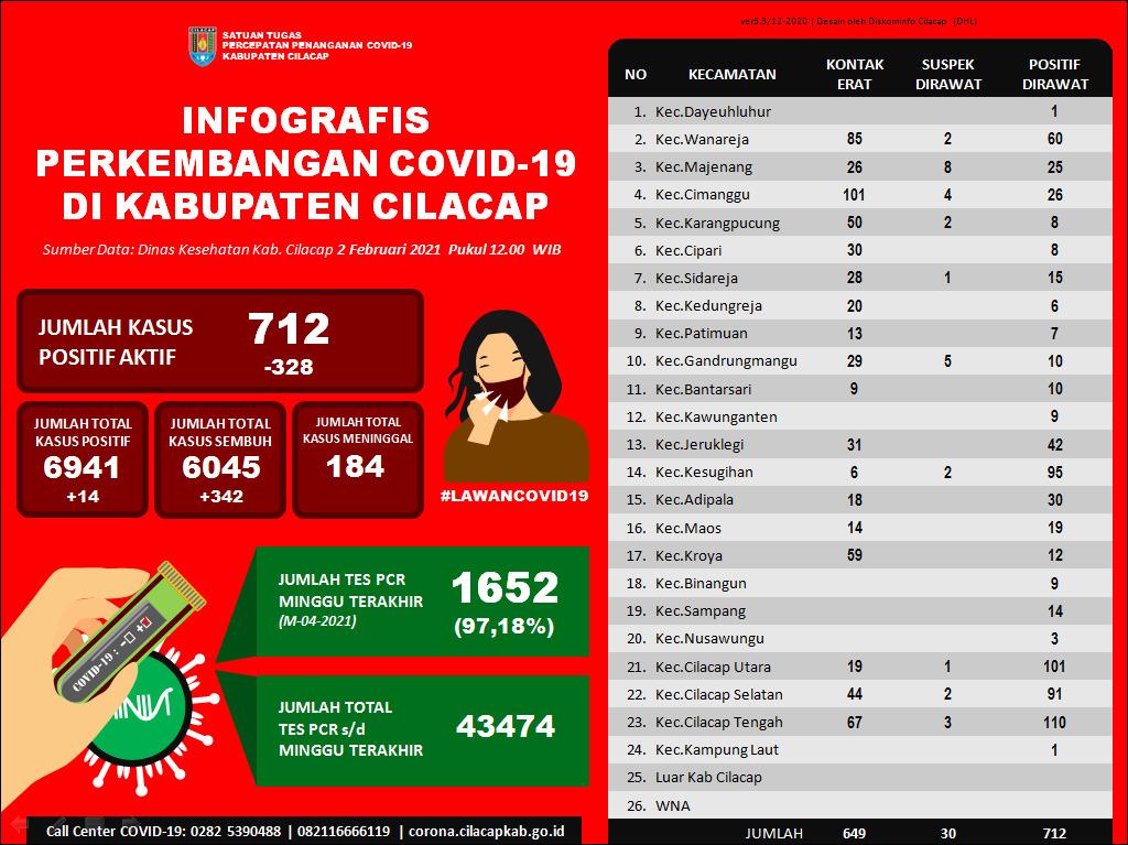 Laporan Satuan Tugas Percepatan Penanganan Covid-19 Kabupaten Cilacap, 2 Februari 2021