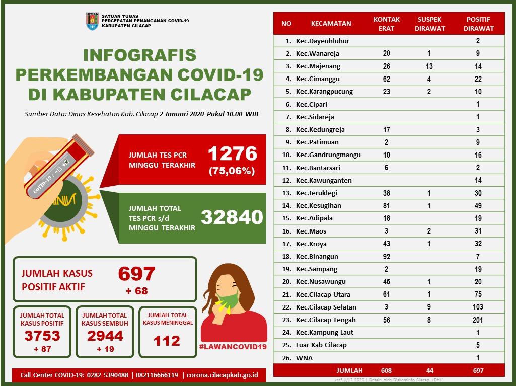 Laporan Satuan Tugas Percepatan Penanganan Covid-19 Kabupaten Cilacap, 2 Januari 2021