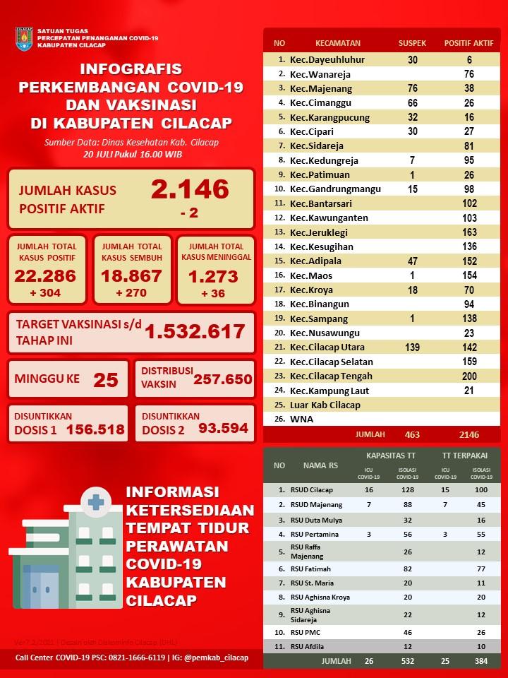 Laporan Satuan Tugas Percepatan Penanganan Covid-19 Kabupaten Cilacap, 20 Juli 2021