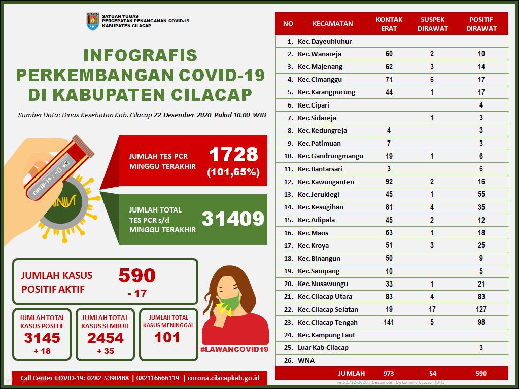 Laporan Satuan Tugas Percepatan Penanganan Covid-19 Kabupaten Cilacap, 22 Desember 2020