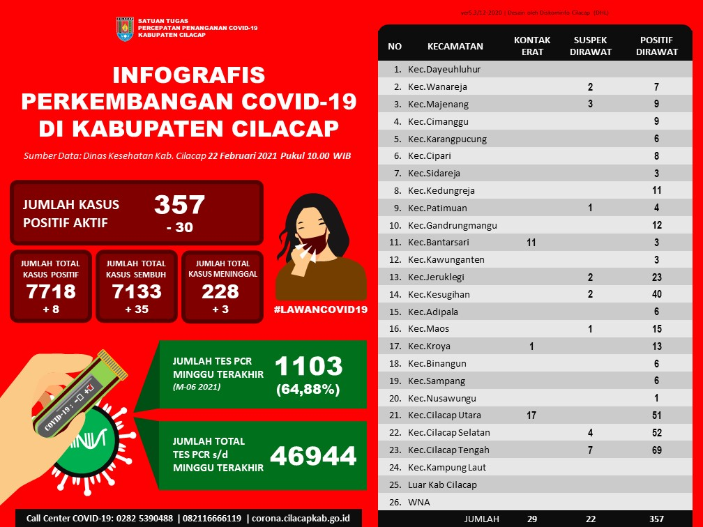 Laporan Satuan Tugas Percepatan Penanganan Covid-19 Kabupaten Cilacap, 22 Februari 2021
