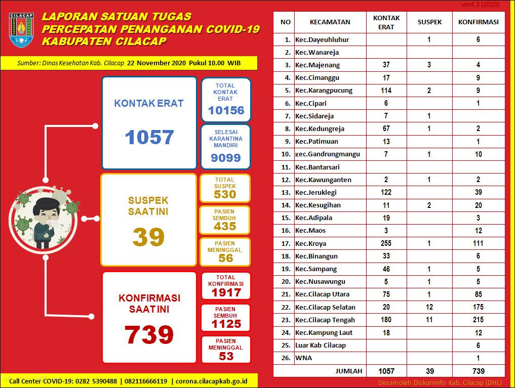 Laporan Satuan Tugas Percepatan Penanganan Covid-19 Kabupaten Cilacap, 22 November 2020