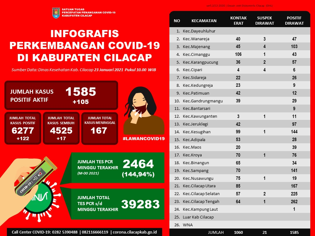 Laporan Satuan Tugas Percepatan Penanganan Covid-19 Kabupaten Cilacap, 23 Januari 2021