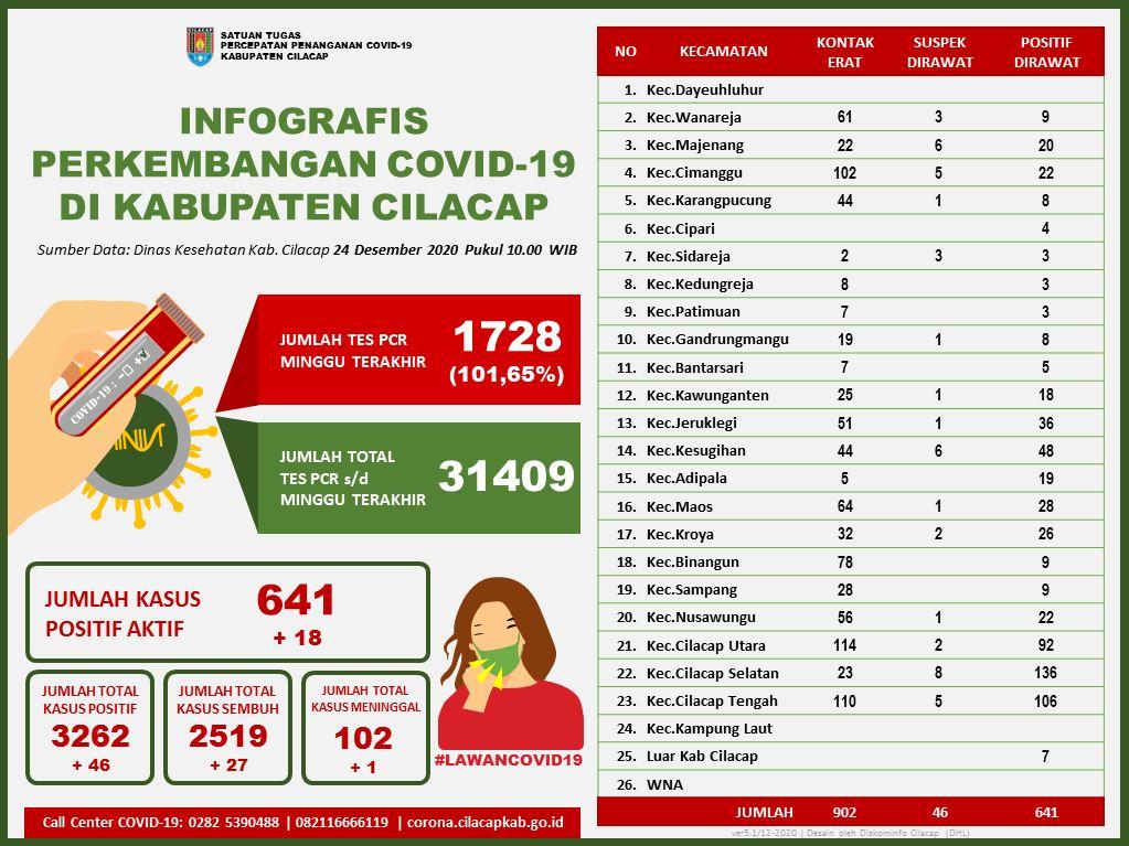 Laporan Satuan Tugas Percepatan Penanganan Covid-19 Kabupaten Cilacap, 24 Desember 2020