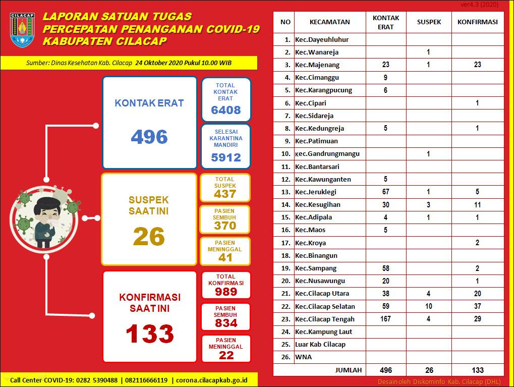 Laporan Satuan Tugas Percepatan Penanganan Covid-19 Kabupaten Cilacap, 24 Oktober 2020