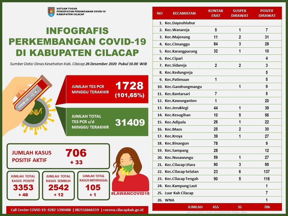 Laporan Satuan Tugas Percepatan Penanganan Covid-19 Kabupaten Cilacap, 26 Desember 2020