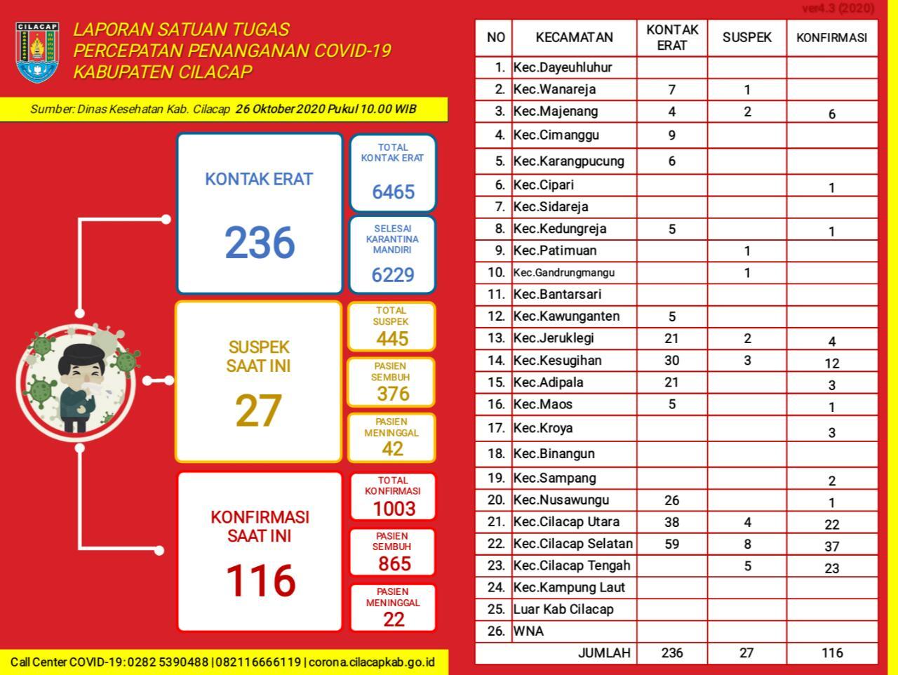 Laporan Satuan Tugas Percepatan Penanganan Covid-19 Kabupaten Cilacap, 26 Oktober 2020