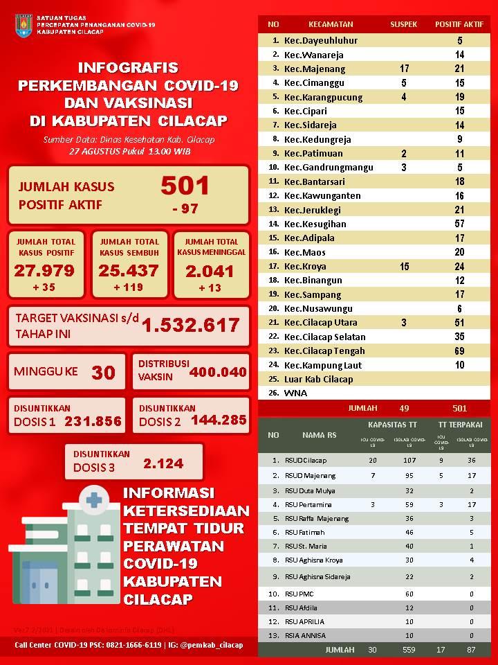 Laporan Satuan Tugas Percepatan Penanganan Covid-19 Kabupaten Cilacap, 27 Agustus 2021