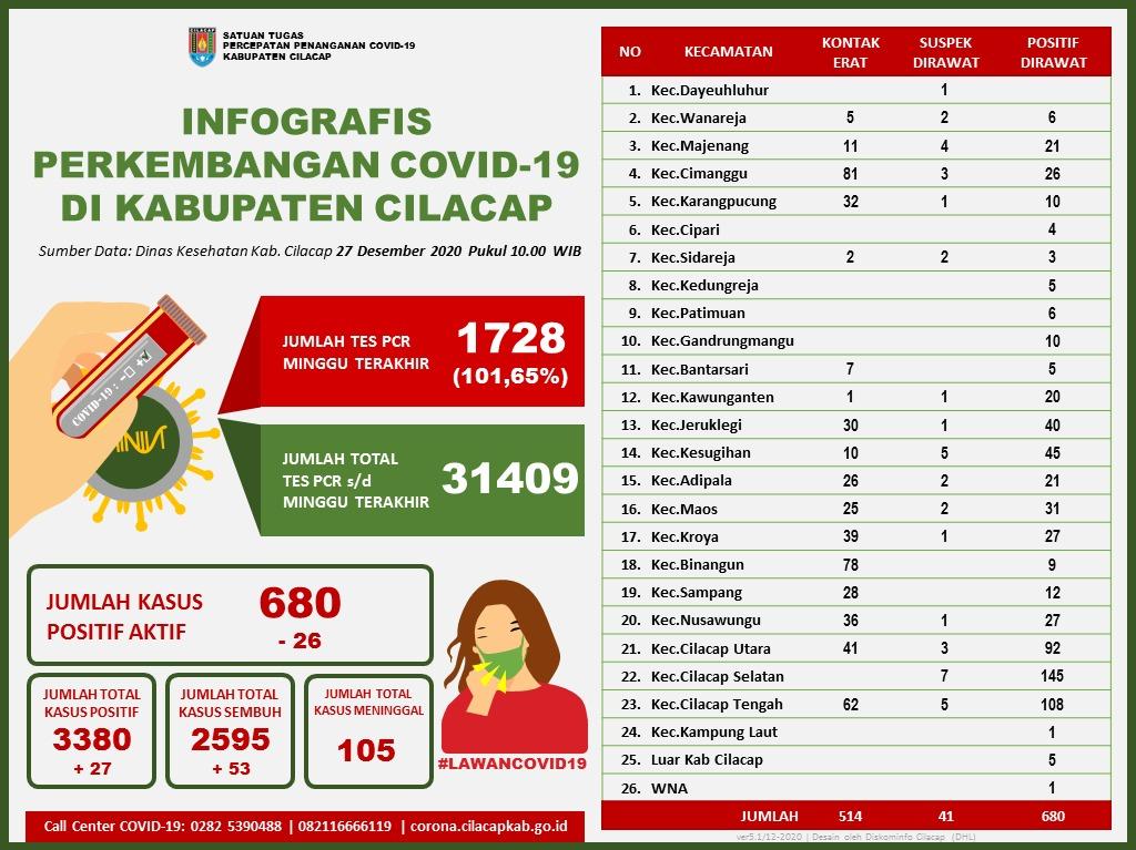 Laporan Satuan Tugas Percepatan Penanganan Covid-19 Kabupaten Cilacap, 27 Desember 2020