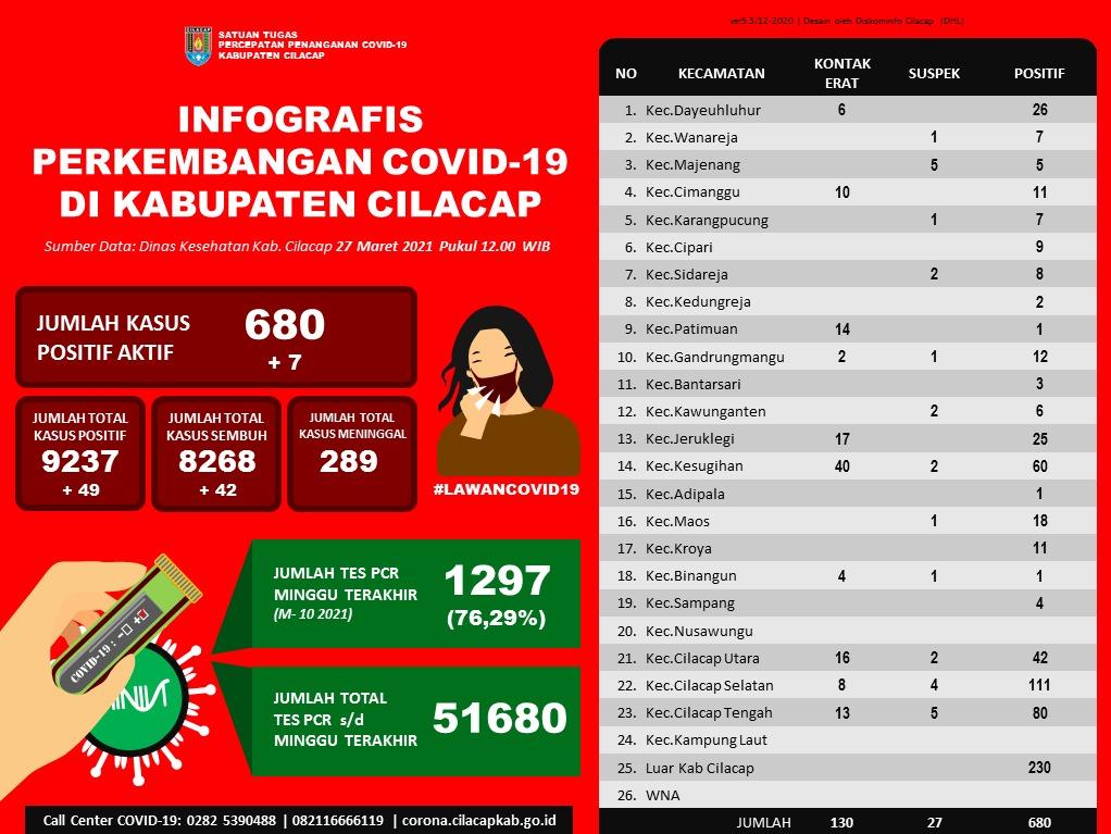Laporan Satuan Tugas Percepatan Penanganan Covid-19 Kabupaten Cilacap, 27 Maret 2021