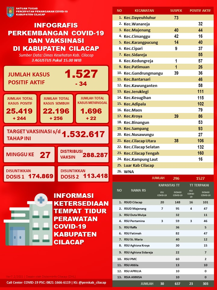 Laporan Satuan Tugas Percepatan Penanganan Covid-19 Kabupaten Cilacap, 3 Agustus 2021