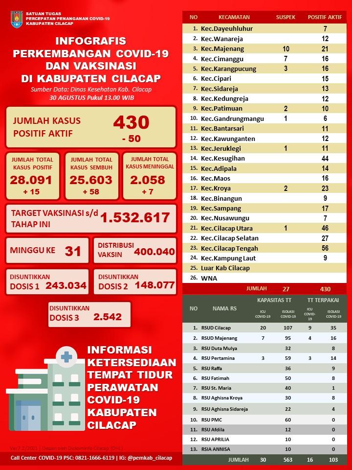 Laporan Satuan Tugas Percepatan Penanganan Covid-19 Kabupaten Cilacap, 30 Agustus 2021