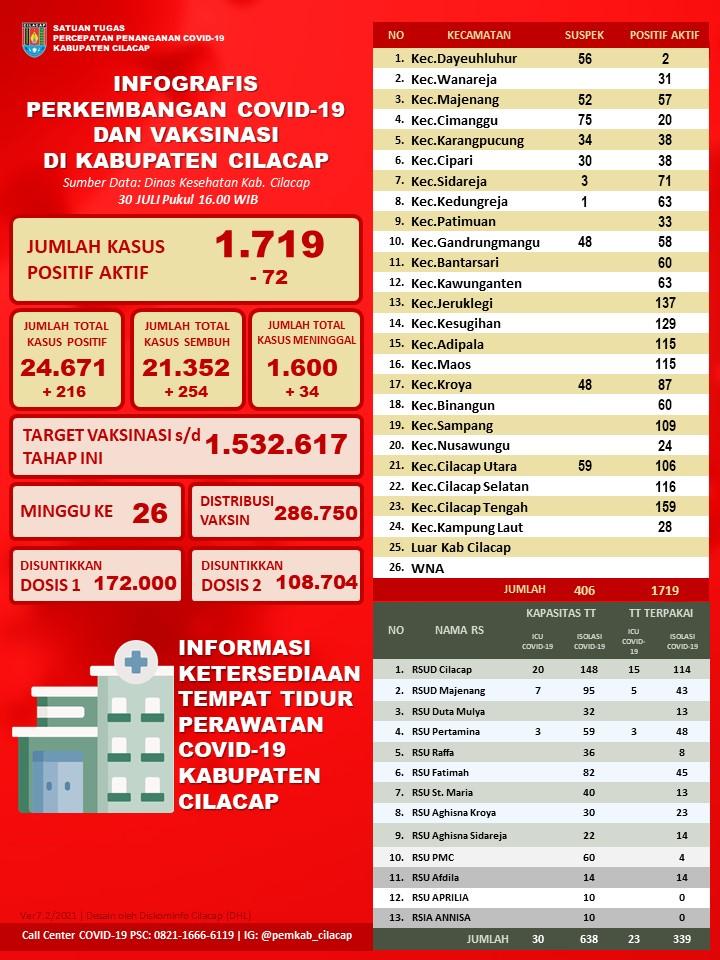 Laporan Satuan Tugas Percepatan Penanganan Covid-19 Kabupaten Cilacap, 30 Juli 2021