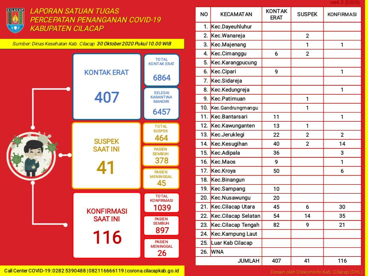 Laporan Satuan Tugas Percepatan Penanganan Covid-19 Kabupaten Cilacap, 30 Oktober 2020