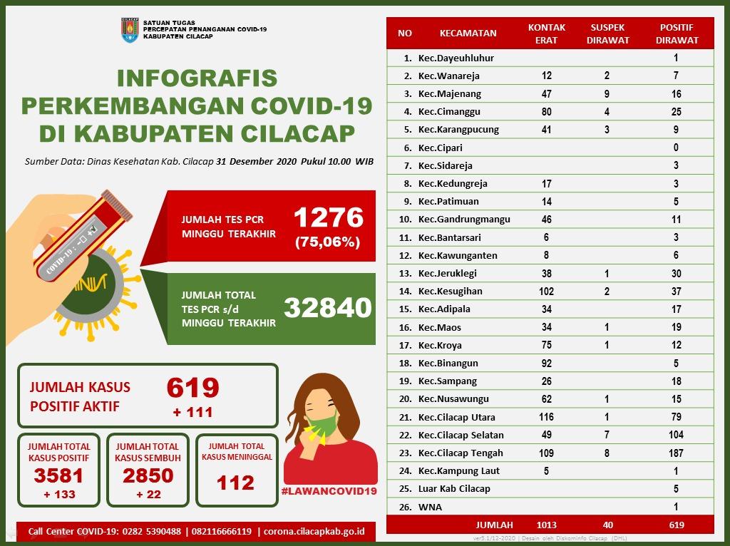 Laporan Satuan Tugas Percepatan Penanganan Covid-19 Kabupaten Cilacap, 31 Desember 2020