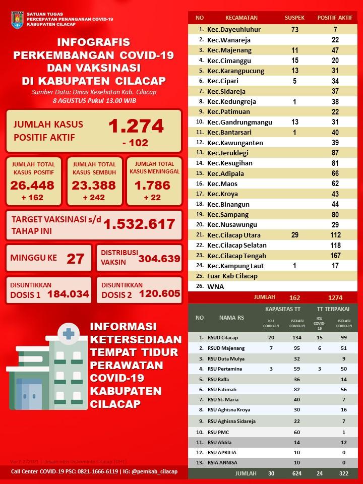 Laporan Satuan Tugas Percepatan Penanganan Covid-19 Kabupaten Cilacap, 8 Agustus 2021