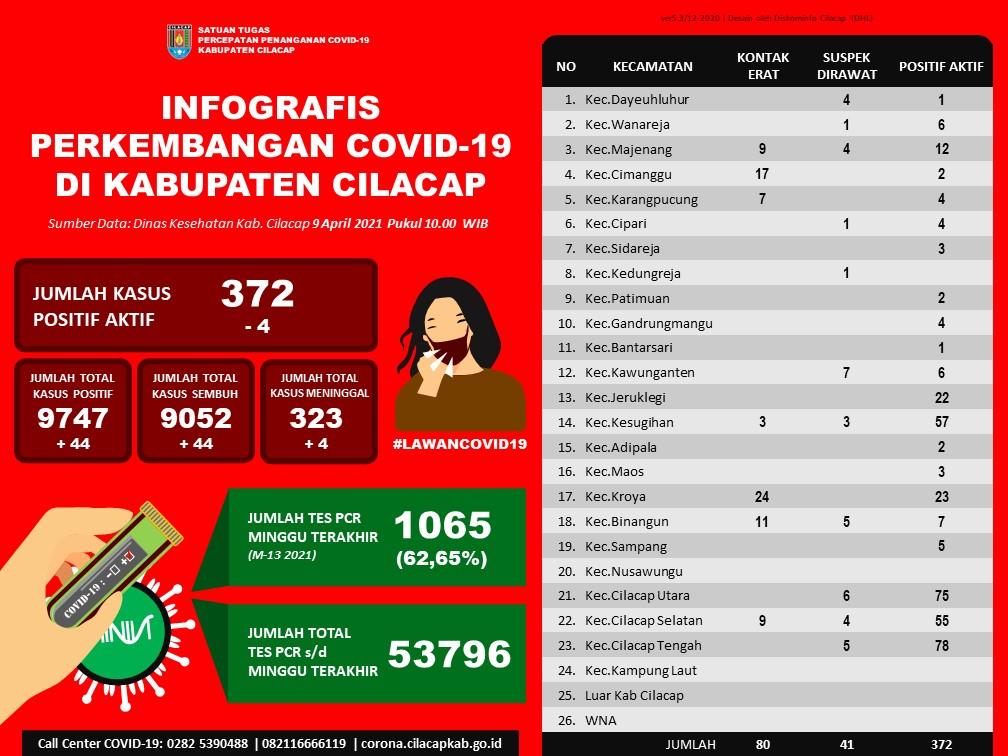 Laporan Satuan Tugas Percepatan Penanganan Covid-19 Kabupaten Cilacap, 9 April 2021