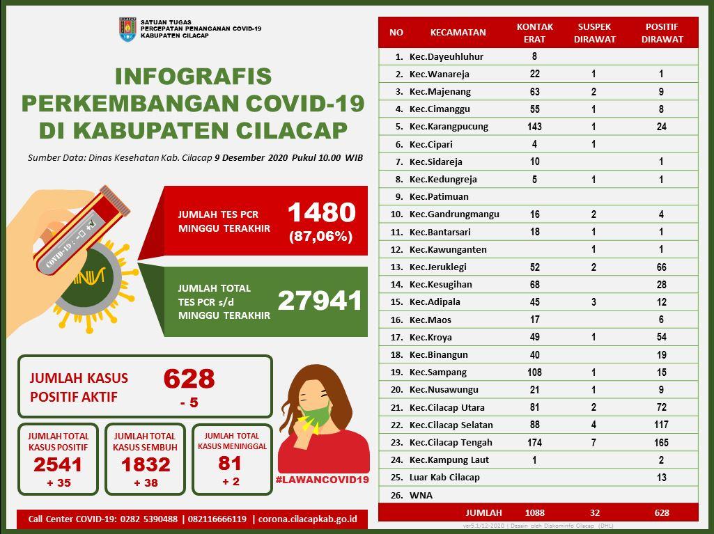 Laporan Satuan Tugas Percepatan Penanganan Covid-19 Kabupaten Cilacap, 9 Desember 2020