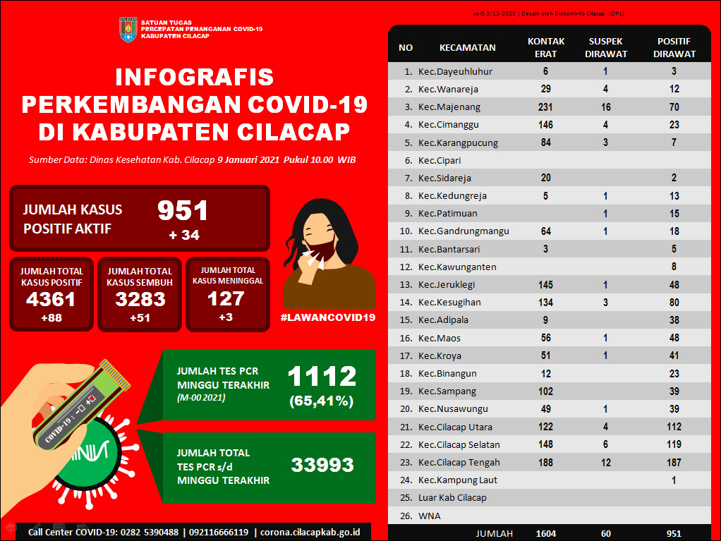 Laporan Satuan Tugas Percepatan Penanganan Covid-19 Kabupaten Cilacap, 9 Januari 2021