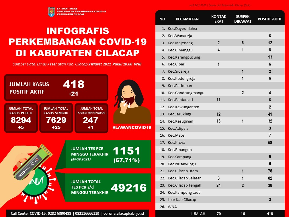 Laporan Satuan Tugas Percepatan Penanganan Covid-19 Kabupaten Cilacap, 9 Maret 2021