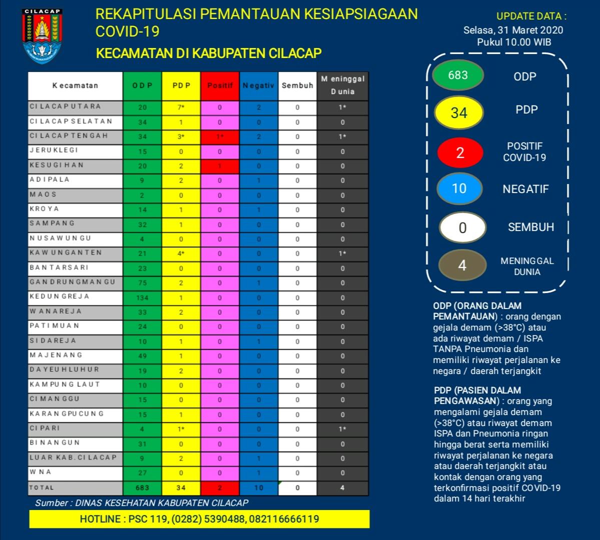 Rekapitulasi Pemantauan Kesiapsiagaan COVID-19 Kecamatan di Kabupaten Cilacap, 31 Maret 2020