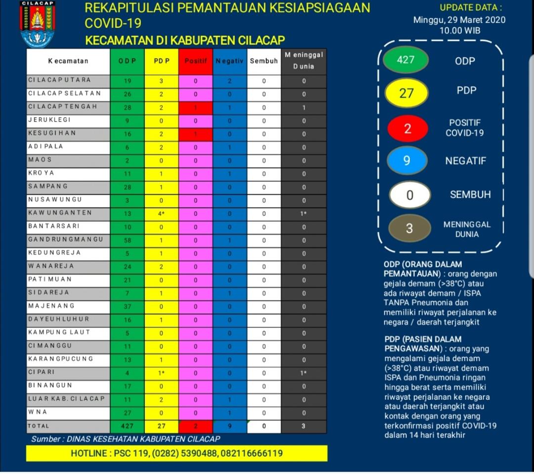 Rekapitulasi Pemantauan Kesiapsiagaan COVID-19 Kecamatan di Kabupaten Cilacap, 29 Maret 2020