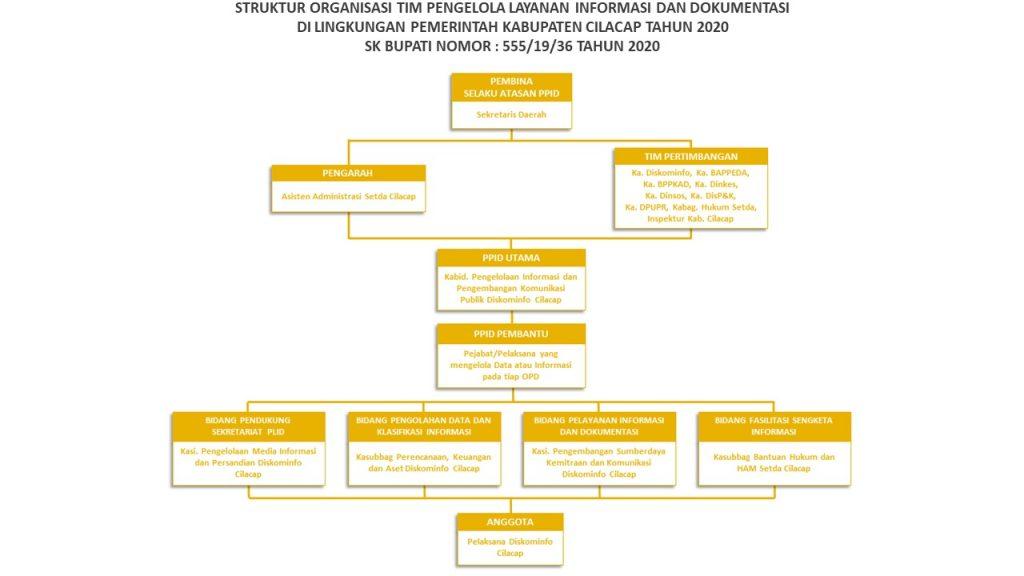Struktur Organisasi Tim Pengelola Layanan Informasi dan Dokumentasi Kabupaten Cilacap