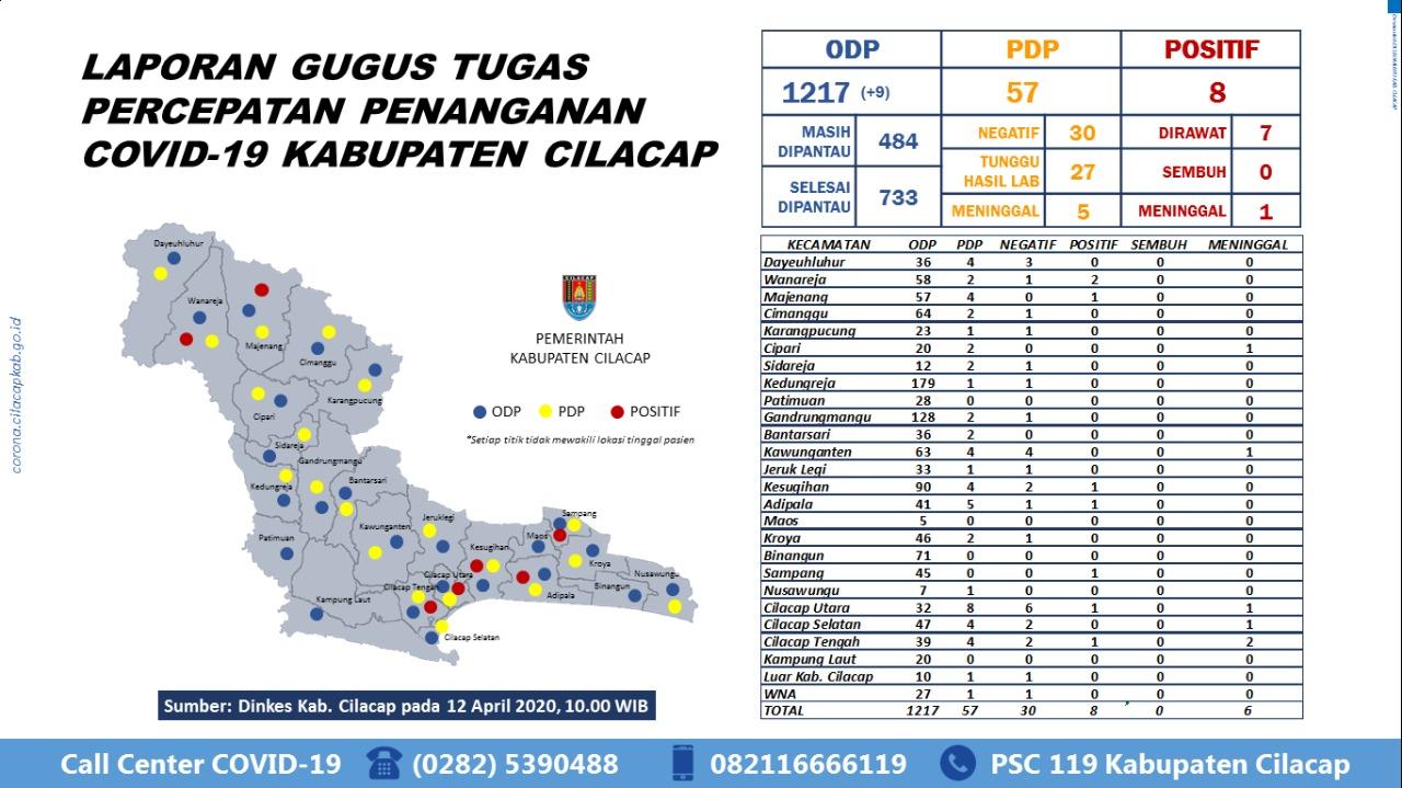 Gugus Tugas Percepatan Penanganan COVID-19 Kabupaten Cilacap, 12 April 2020